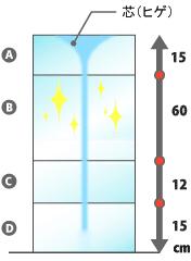 純氷の部位別の使用例